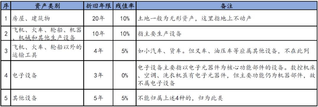 固定资产专题(1)-折旧年限及残值率选择丨贝斯哲